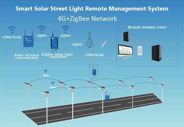Solar street lights manufacturer obluesmart solar street lighting wireless remote management system ccuart Image collections